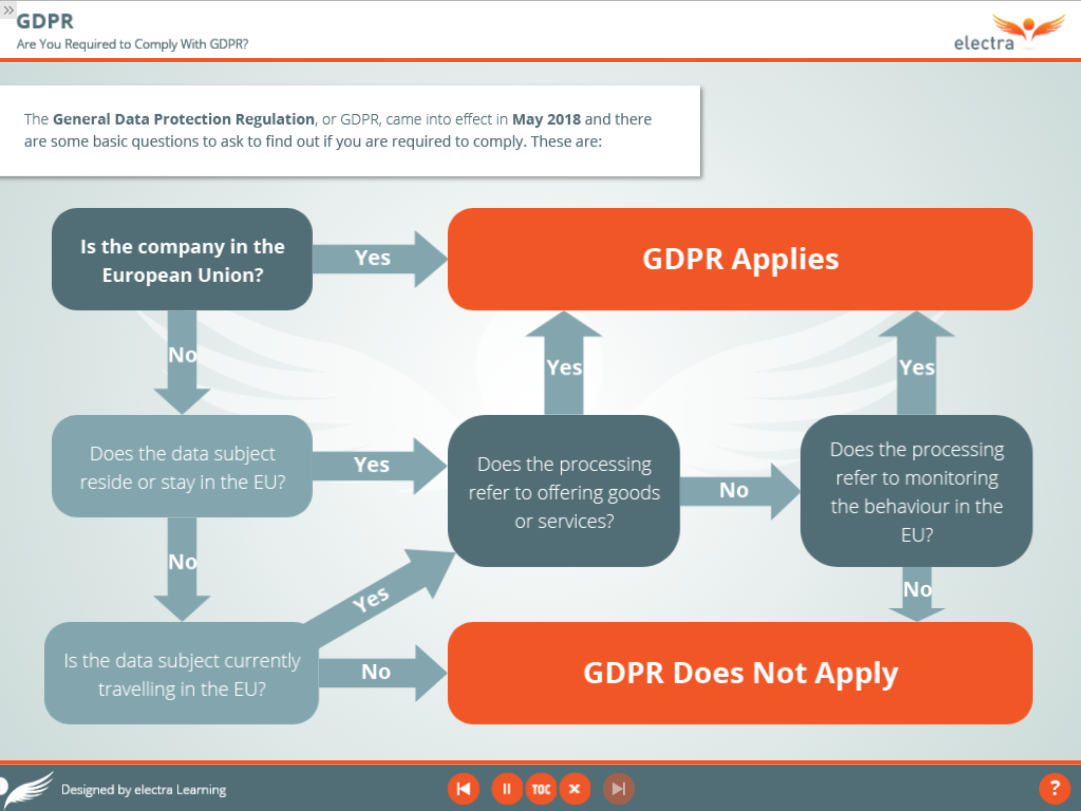 GDPR - Does it apply to me