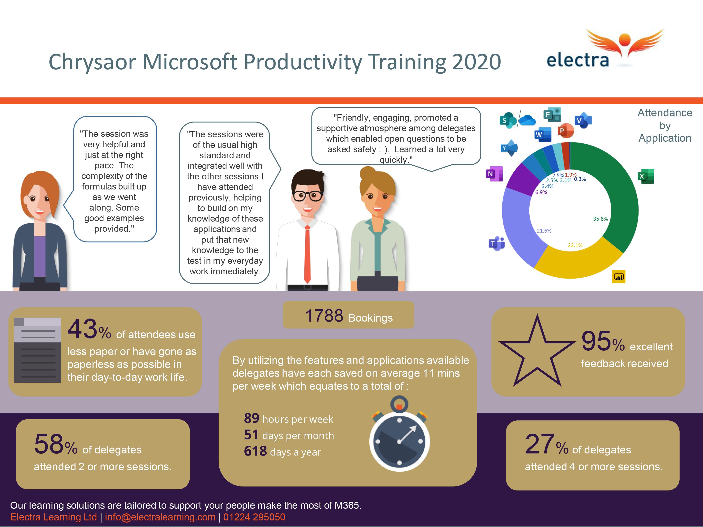 Chrysaor Microsoft Productivity Training Case Study