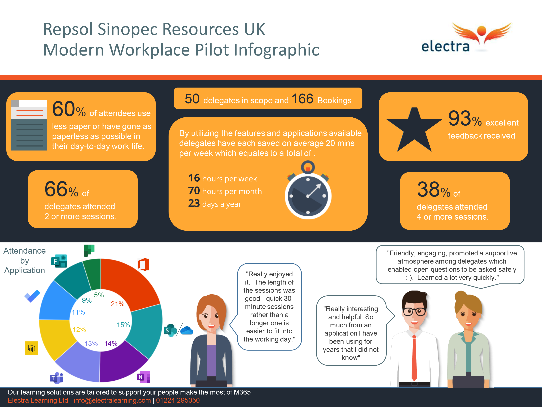 Repsol Sinopec Resources UK Modern Workplace Pilot: Case Study