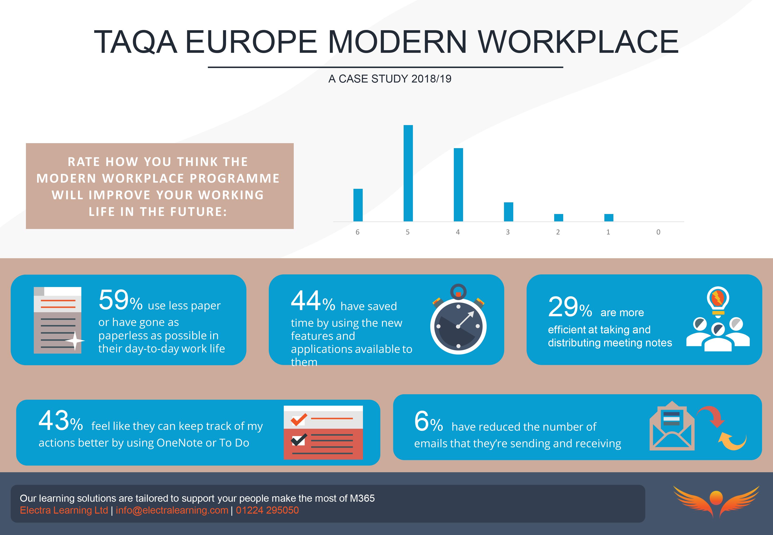 TAQA Europe Modern Workplace Case Study