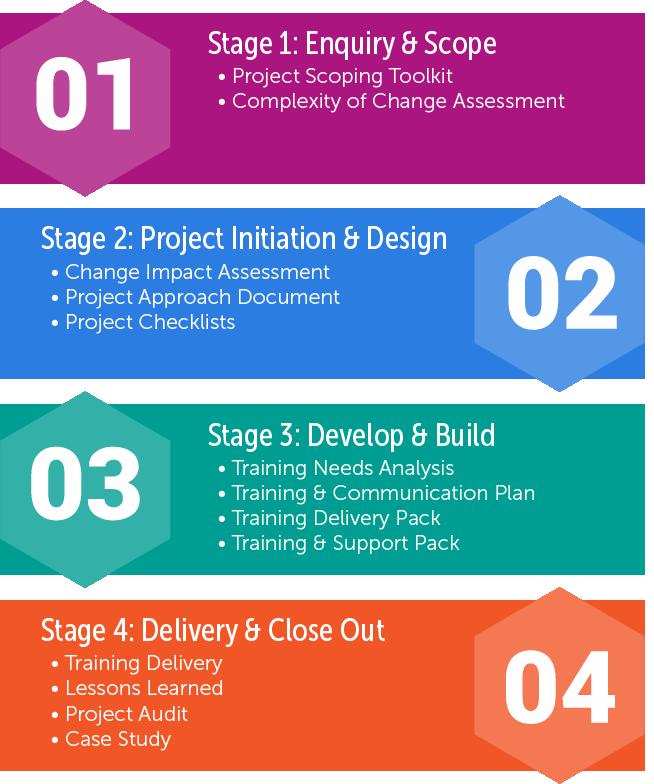 Project Management Process (PMP)