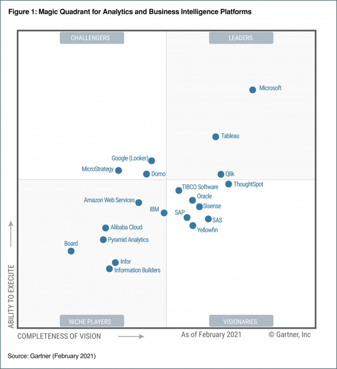 Magic Quadrant for Analytics and Business Intelligence Platforms